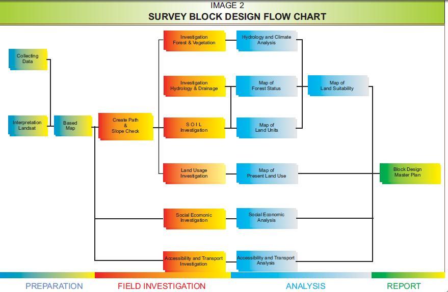 Survey Lahan dan Pemetaan Kebun Sawit