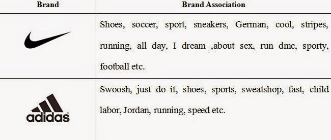 befe30f7e276 Nike vs. Adidas  A Comparison of Brand Association Between Adidas ...