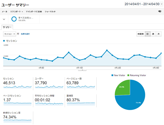 Google Analytics 2014年4月データ