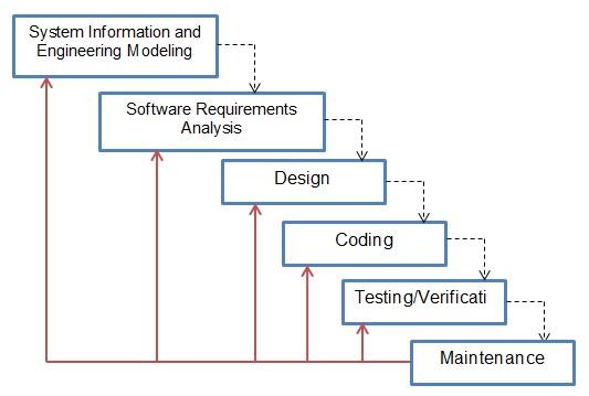 Pemahaman Mengenai Metode Pengembangan Sistem Waterfall Personal Research