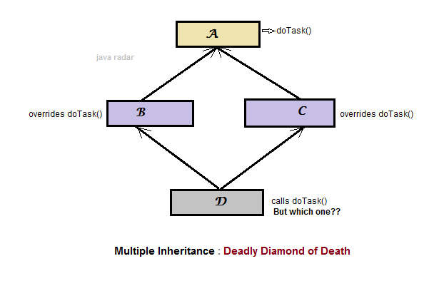 Why multiple inheritance not supported in java?