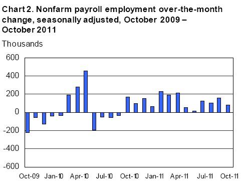xtreasury: 觀察美國非農就業數據(Change in Total Nonfarm Payroll Employment)發表