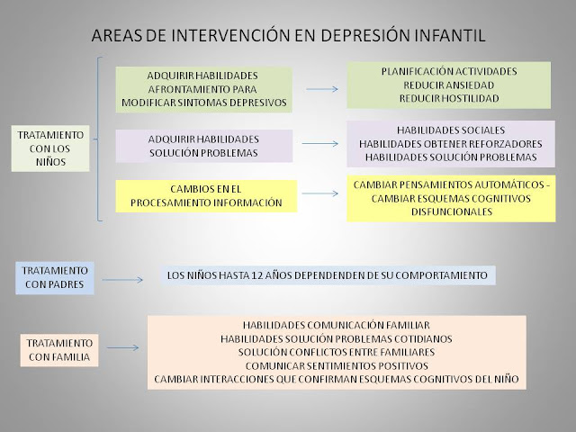 intervencion en depresion infantil