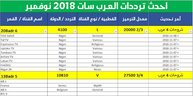 تحديث ترددات العرب سات arabsat وبدر badrsat لشهر نوفمبر وجميع القنوات الجديدة