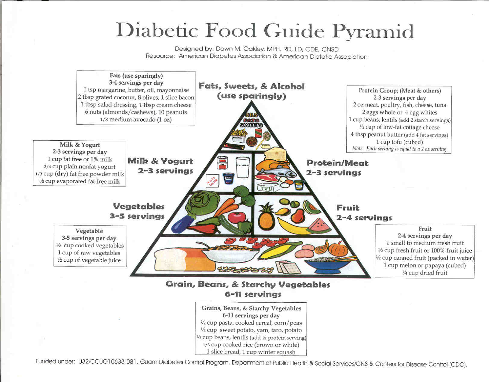 Printable Pyramid Diagram Of Mitosis An Animal Cell Diabetic Food Pictures To Pin On