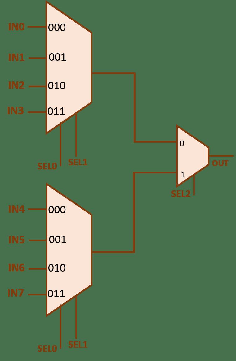 8x1 Multiplexer Using 4x1 Multiplexer