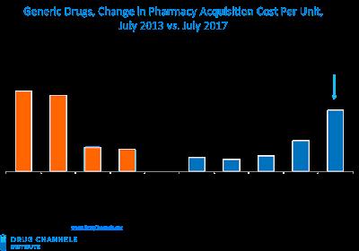 Generic pharmaceutical manufacturers