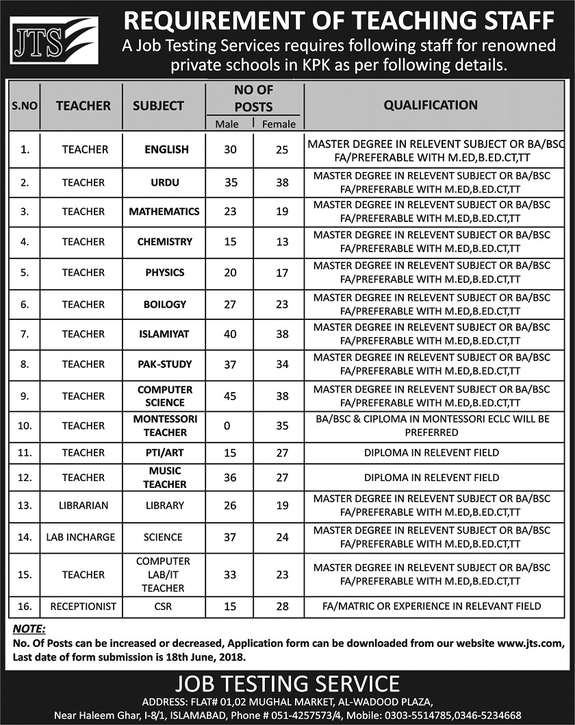 Latest Teaching Jobs in KPK 2018, Jobs in KPK, Jobs in Peshawar