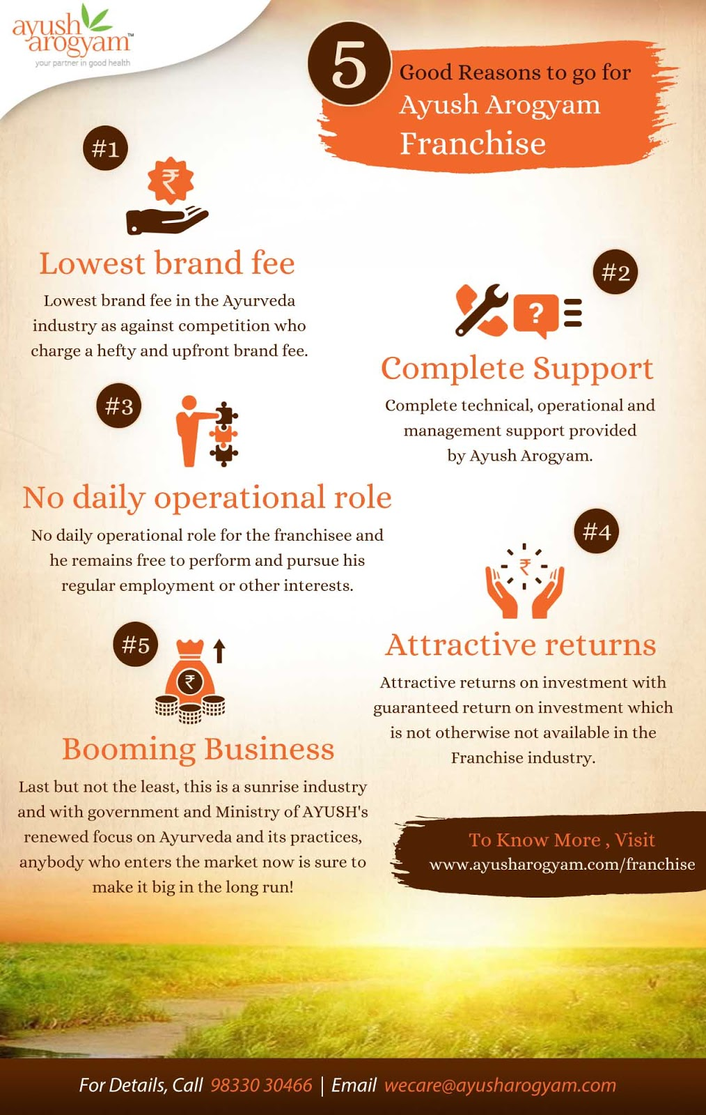 Ayush Arogyam Ayurveda Shop Franchise Details Infographic