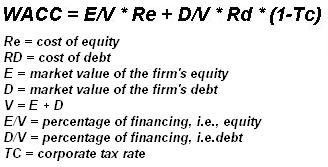 Cost of equity formula example.