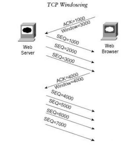 tcp/ip windowing