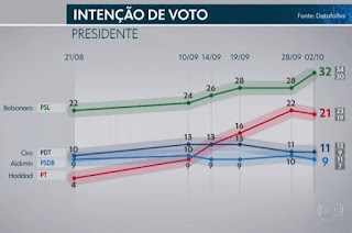 http://vnoticia.com.br/noticia/3166-pesquisa-datafolha-para-presidente-bolsonaro-32-haddad-21-ciro-11-alckmin-9-marina-4