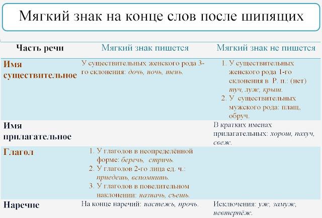 Мягкий знак на конце слов после шипящих. Наглядное пособие по русскому языку.