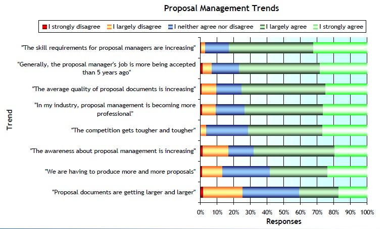 proposalmanagement on JumPic com