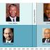 1994 - 2015 Finance ministers under Mandela's vs Mbeki's vs Zuma SA presidents