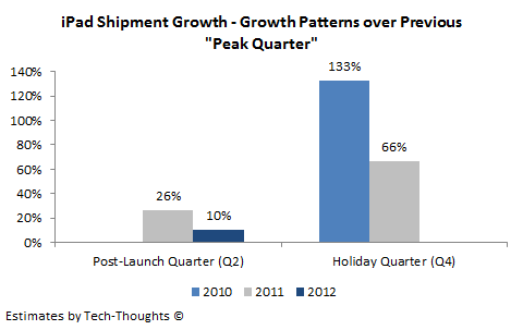 "iPad Shipment Growth Patterns over ""Peak Quarters"""