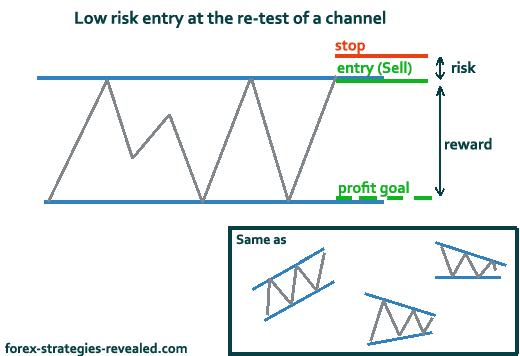 Forex risk reward ratio formula