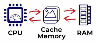 What is Cache Memory in Hindi