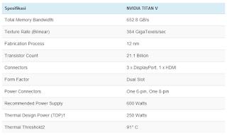 Nvidia Titan V, Kartu Grafis terbaru dari Nvidia