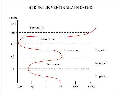 Susunan Lapisan Atmosfer Struktur Vertikal Atmosfer