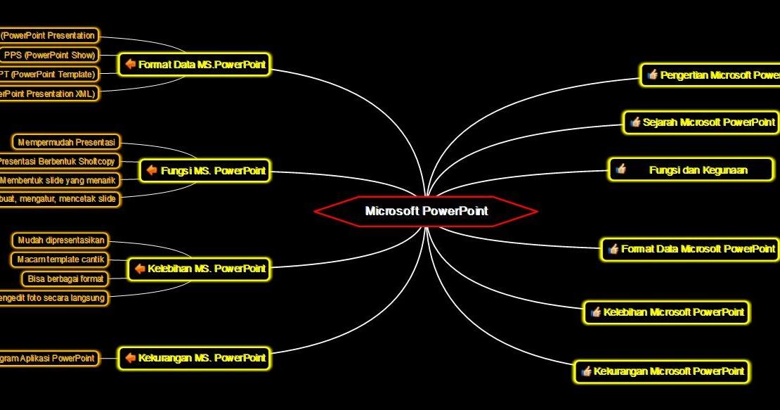 Materi Tik Ringkasan Materi Microsoft Powerpoint
