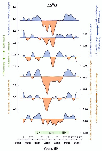 Differentiating summer and winter rainfall in South Asia around 4.2 ka climatic 'event'