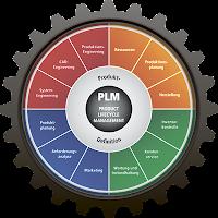 """PLM (Product Lifecycle Management) – """"управление жизненным циклом изделия"""""""