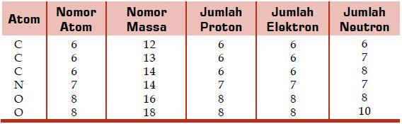 Cara Menentukan Isotop, Isobar, Isoton dan Massa Atom Relatif Unsur Menurut Standar  IUPAC