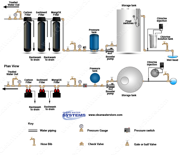 Clean Well Water Report: How to Treat Well Water Containing
