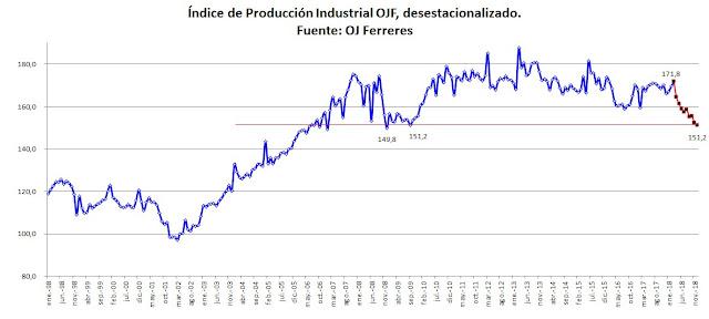Se derrumba la producción industrial en 2018 hasta niveles de 2009, ó 2007.