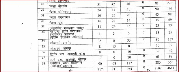 Rajasthan Police Constable  Disticwise Sheet