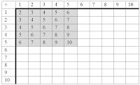 Resultado de imagen de tablas de sumar hasta el cinco mas cinco