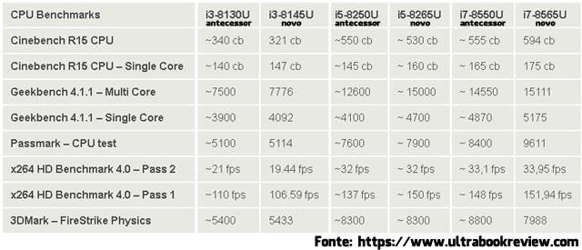 i3 8145U, i5 8265U e i7 8565U benchmark
