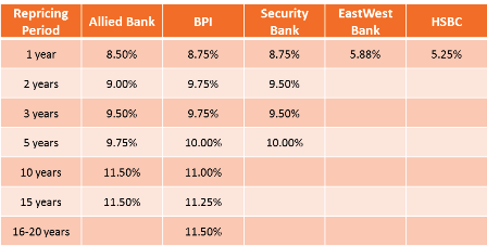 housing loan interest rate banks philippines