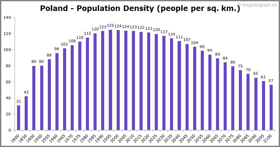 Poland  Population Density (people per sq. km.)