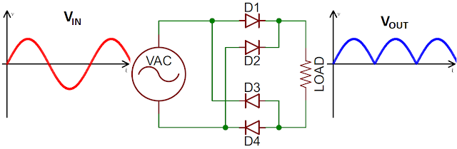 In this article we will learn about the main application of diode. we will discuss about the specification and temperature base application of diode. following  application of diode given below. Application of diode, Diode application, Use of diode, specification of diode, temperature effect on diode Application of Diode  1. Diodes are used in communication receivers for modulation and demodulation.  2. It is used as a switch in high speed digital circuit.  3. Diodes are used in rectifiers. In low power and high power rectification process.  4. With the use of diodes, we can form complex circuit diodes, varactor diodes, gunn diodes. It is the some application of diode.  Specification of diode  For knowing more about application of we need to know about the specification of diode.  Some of the specifications of the diode which are considered during manufacturing are as given below.   1. Semiconductor material  We know that diode is made of doped semiconductor material. This could be silicon or germanium. The material used in the p-n junction diode of great importance because cut-in-voltage or knee voltage depends upon the material of the diode. The material used also affects many of the major diode characteristic and properties. 2. Peak inverse Voltage (PIV)  The maximum voltage of a diode can withstand in the reverse direction is called the peak inverse voltage. This voltage must not be exceeded otherwise the device may be fail. 3. Forward Voltage drop  It is the voltage drop which appears across the diode when the maximum average current flows through it continuously. 4. Maximum forward current  It is the maximum current that a diode can allow to flow through it without getting demaed. 5. Maximum revers current  It is the maximum current that can flow through the diode when the maximum reverse voltage or PIV is applied. 6. Maximum Forward surge current  It is the forward current that can flow through the diode for a defined short period of time.  7. Maximum junction Temperature  It is the maximum temperature that a diode junction can withstand without getting damaged.  Some other application of diode  1. Diode use as rectifier. it is used in rectifier circuit for convert AC power into DC power .  2. It is use as a amplifier .   3. its maximum used DC circuit or control circuit.   Temperature Effect on diode The application of diode is also depend on temperature effect on diode. The temperature has the following effects on the diode parameters.  1. The cut in voltage decrease as the temperature increases.  2. the reverse saturation current ( the current in case of reverse biasing of diode) increases as the temperature increases.  3. Reverse breakdown voltage is increased with increase in temperature.  If temperature is increased, the more number of electron –hole pairs are produced in the p-n junction diode. This results in increasing the current through the diode and the knee voltage is reduced.  Example Considered a p-n junction diode of silicon having knee voltage is 0.7V at 0 degree.  If the temperature is increased, the value of knee voltage is decreased as shown graph given below.   Hence it is the application of diode. if you will find any incorrect above please comment below in comment box.  For knowing more about the application of diode. you must watch this video.