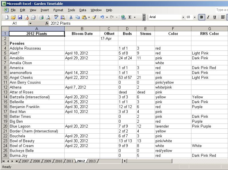Southern Peony 2013 Peony Spreadsheet Data Entry