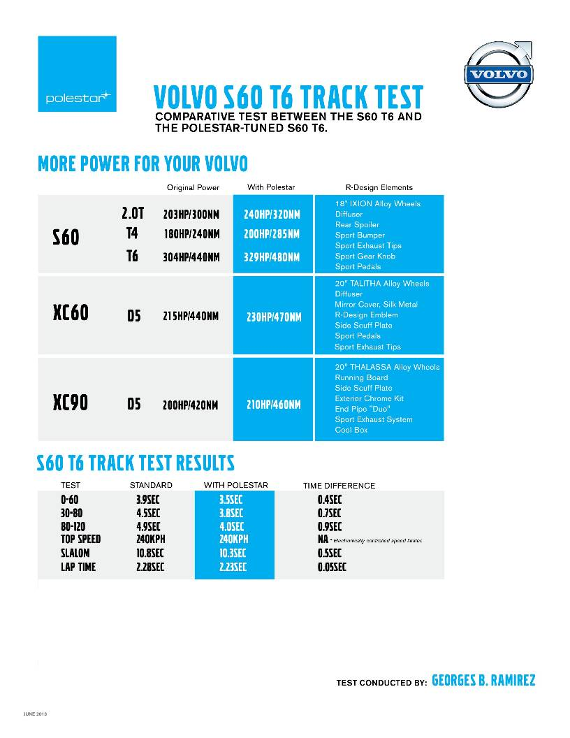 Volvo Philippines Offering Limited Edition Polestar Performance Package (w/ Brochure and Local ...