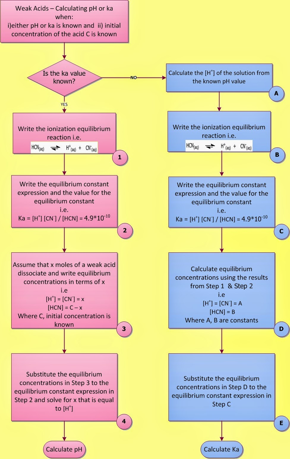 Fig. I.2: Left: Flowchart showing how to calculate the pH of a weak acid solution when ka and initial concentration C of the acid is known (1-4). Right: Flowchart showing how to calculate the ka of a weak acid solution when pH and initial concentration C of the acid is known (A to E)