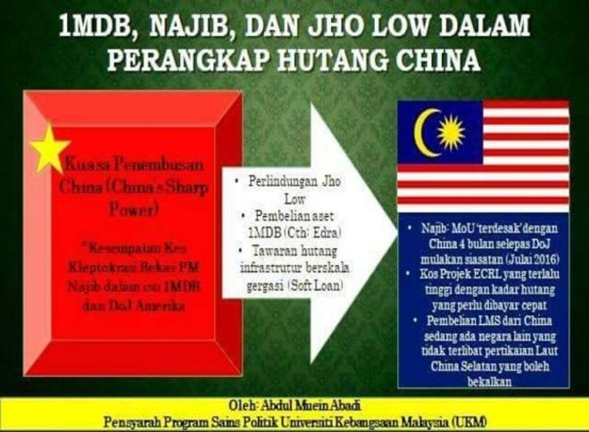 Perangkap 1MDB