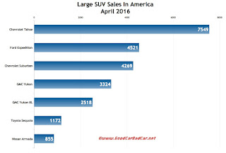 USA large SUV sales chart April 2016