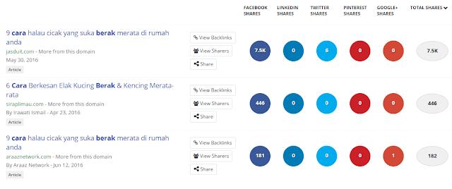 8 Situs Riset Keyword Gratis untuk Google dengan Buzz Sumo