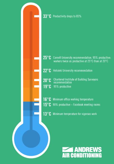 Ofis Ortam Sicakligi Verimliligi Etkiler Mi? (Infografik)