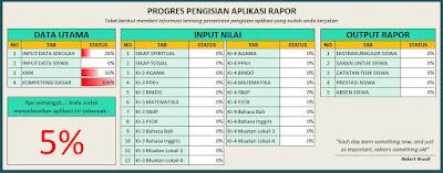 Progres Raport K13 SD/MI Revisi 01-2019, http://www.librarypendidikan.com/