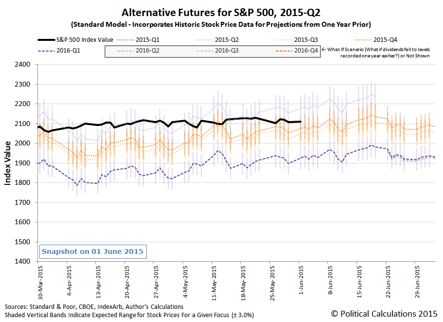 Alternative Futures for S&P 500 in 2015-Q2 - Standard Model - Snapshot Through 2015-06-01