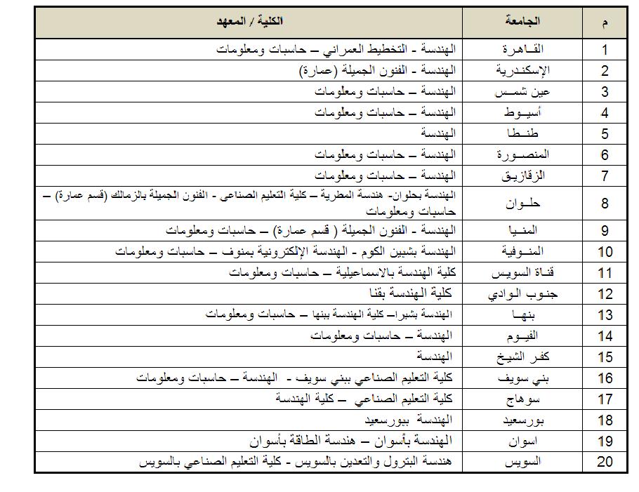الكليات المتاحة لطلاب المجموعة الهندسية (علوم رياضة ) بالثانوية العامة 2014  جميع المحافظات