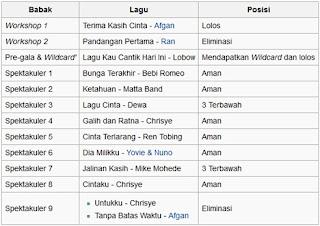 Biodata Dan Profil Kunto Aji Penyanyi Indonesia
