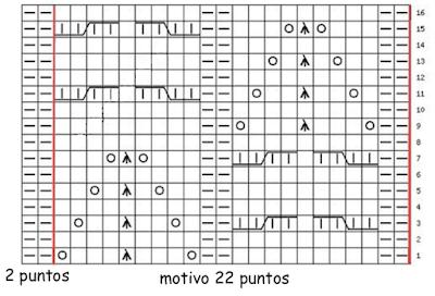 grafico esquema