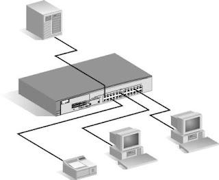 Perangkat Jaringan Internet (Network Device)