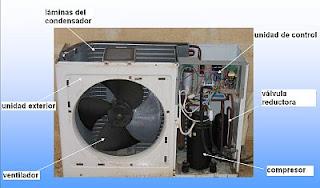 """""""Unidad condensadora Aire Acondicionado tipo split"""""""